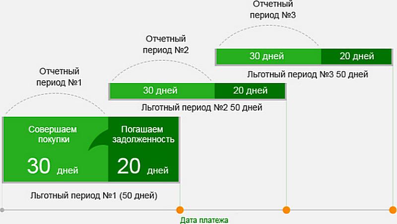 Кредитная карта Сбербанка на 50 дней — условия пользования. Как оформить кредитную карту Сбербанка с льготным периодом 50 дней