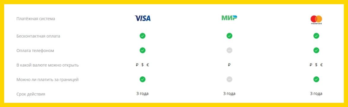 Моментальная карта Сбербанка Momentum: особенности получения и пользования