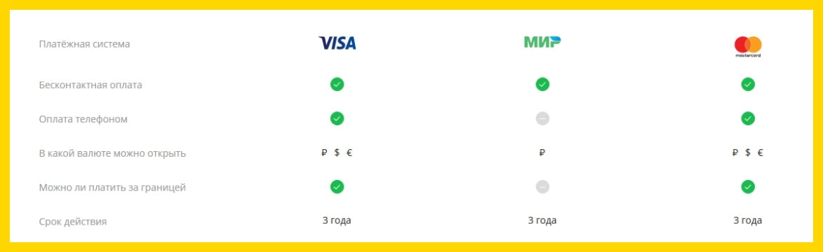 Дебетовая карта momentum Мир от Сбербанка  условия обслуживания и тарифы